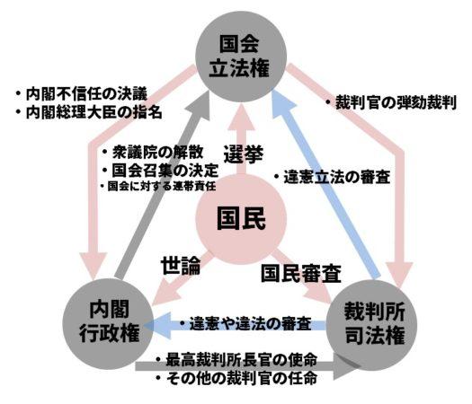三権分立のしくみ図