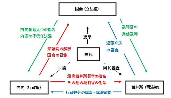 三権分立制度