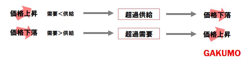 需要と供給(政経)