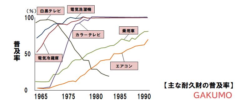 高校政治経済】高度経済成長期 | 高校生学習勉強サイトGAKUMO