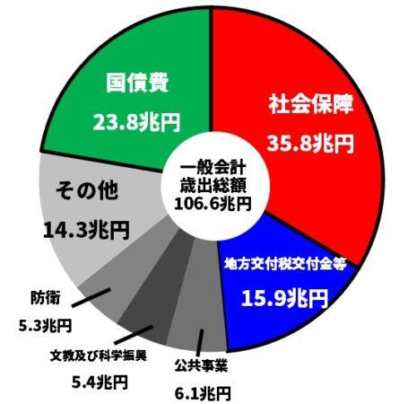 日本の一般会計歳出