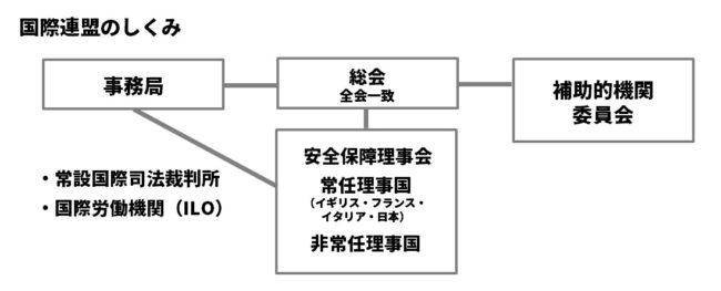 国際連盟の組織図